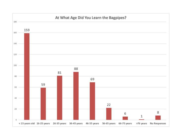 At What Aged Did You Learn Chart.